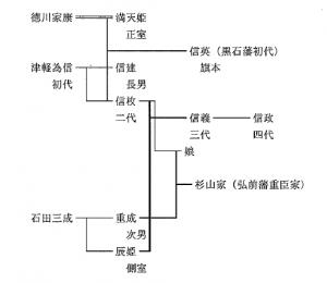 最終版の家系図