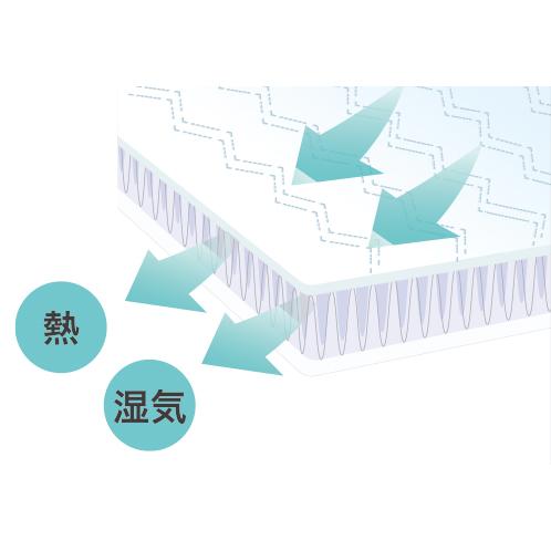 敷き布と枕に採用された「エアラッセル」構造。寝具と体の間にすき間を作り、熱と湿気を逃がす。体圧分散機能も持つ。