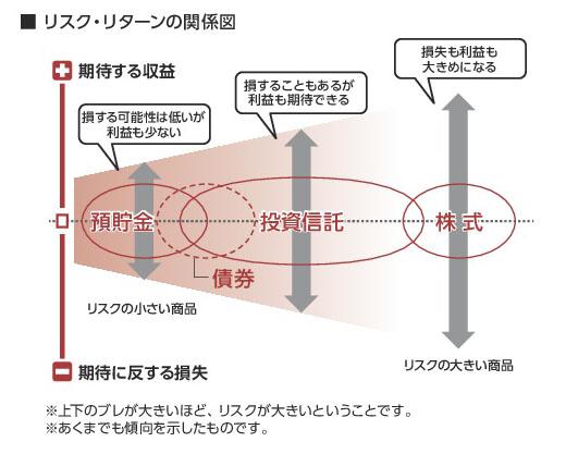 リスク・リターンの関係図