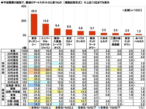 """平成開業の""""最強デートスポット"""" 3位「横浜・八景島シーパラダイス」、TOP2は?"""