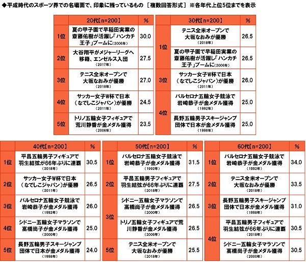 ◆平成のスポーツ名場面 年代別