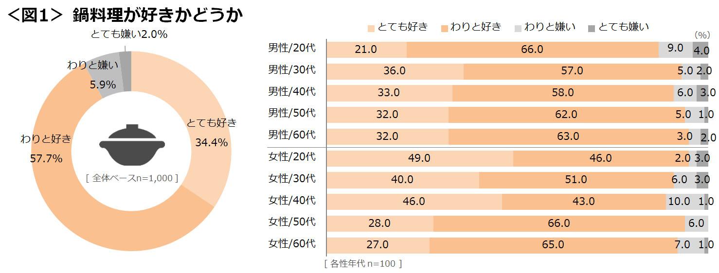 日本人の大多数は鍋好き!特に女性にその傾向あり