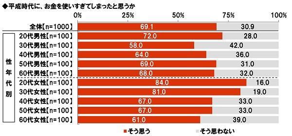 ◆20代女性の8割半が「平成時代にお金を使いすぎたと思う」と回答