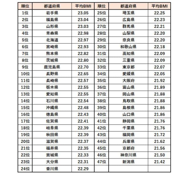 「肥満要注意」都道府県ランキング