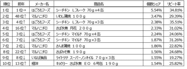 水産缶詰ランキング