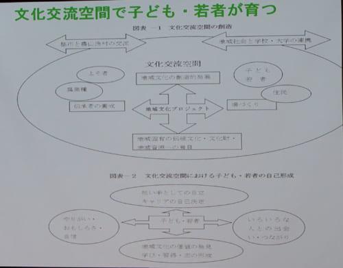 佐藤氏からは上図を使いながら「文化交流はハードとしての場所を用意するだけでは十分ではなく人々の関係性が作られ、その関係性が継続していくことが、文化を継承するさいの要になる」という指摘した。