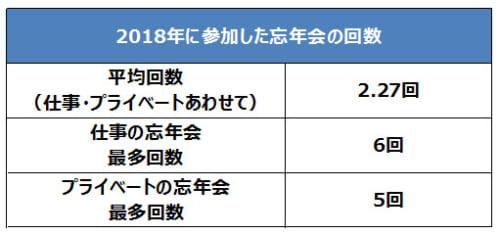 2018年に参加した忘年会の回数