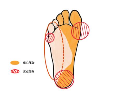 アーチを作るような中敷や靴の構造