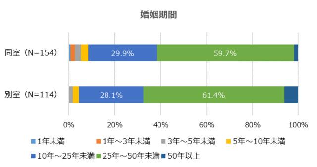 子持ち夫婦の42.5%は「寝室が別々」