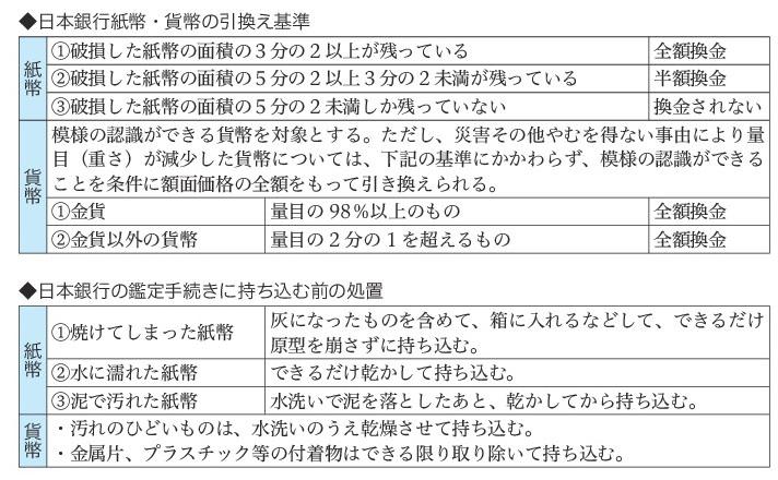 日本銀行紙幣貨幣の引換え基準、日本銀行の鑑定手続きに持ち込む前の処置