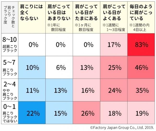 チェック数の合計と肩こりの頻度を照らし合わせた表