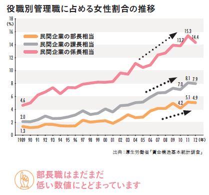 役職別管理職に占める女性の割合の推移