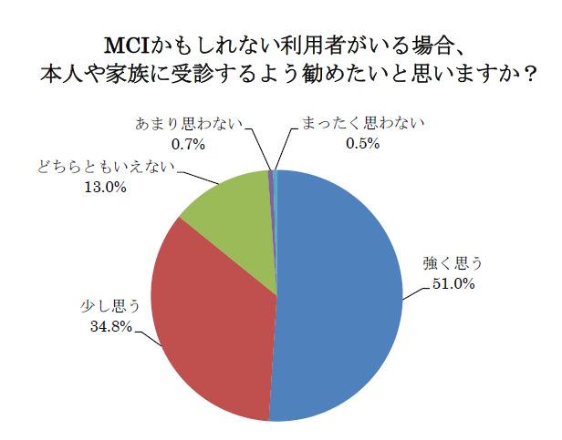 MCIに疑われる利用者がいる場合、 本人や家族に受診するよう勧めたいケアマネジャー