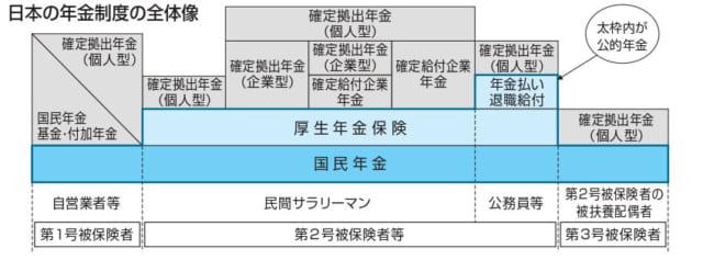 日本の年金制度の全体像