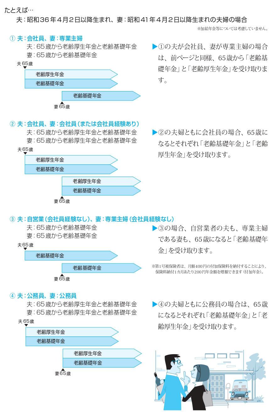 たとえば…夫:昭和36 年4月2日以降生まれ、妻:昭和41年4月2日以降生まれの夫婦の場合