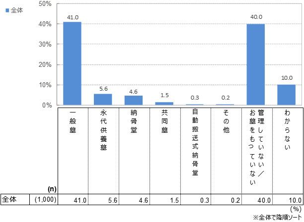 現在管理しているお墓の種類(n=1,000:全員回答)複数選択 単位:%