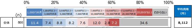 お墓の年間管理費用(n=500:現在お墓を管理している人)単一選択 単位:%