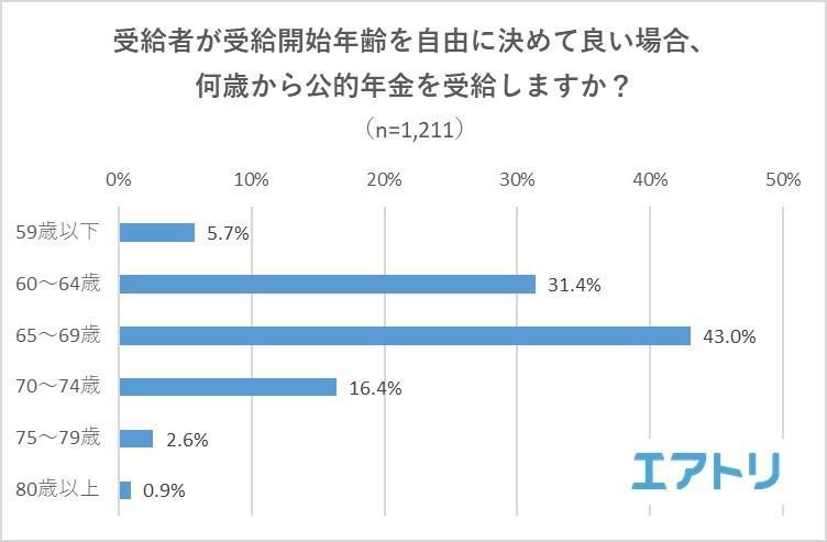 調査3:受給者が受給開始年齢を自由に決めて良い場合、何歳から公的年金を受給しますか?