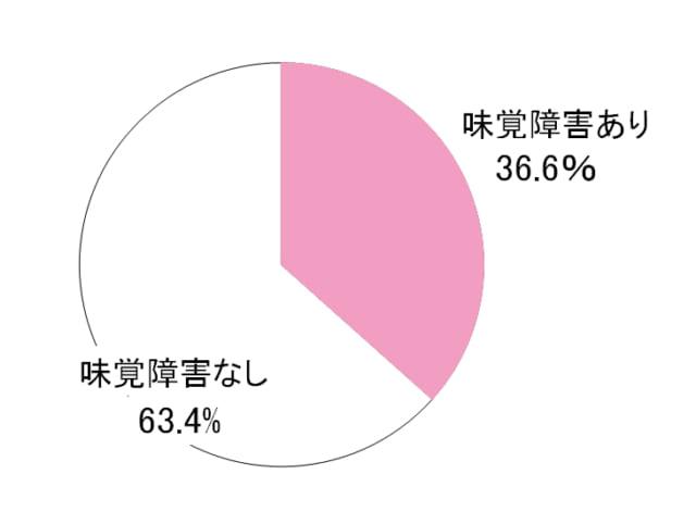 味覚障害グラフ