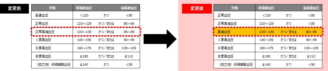 高血圧治療ガイドライン2019の変更点