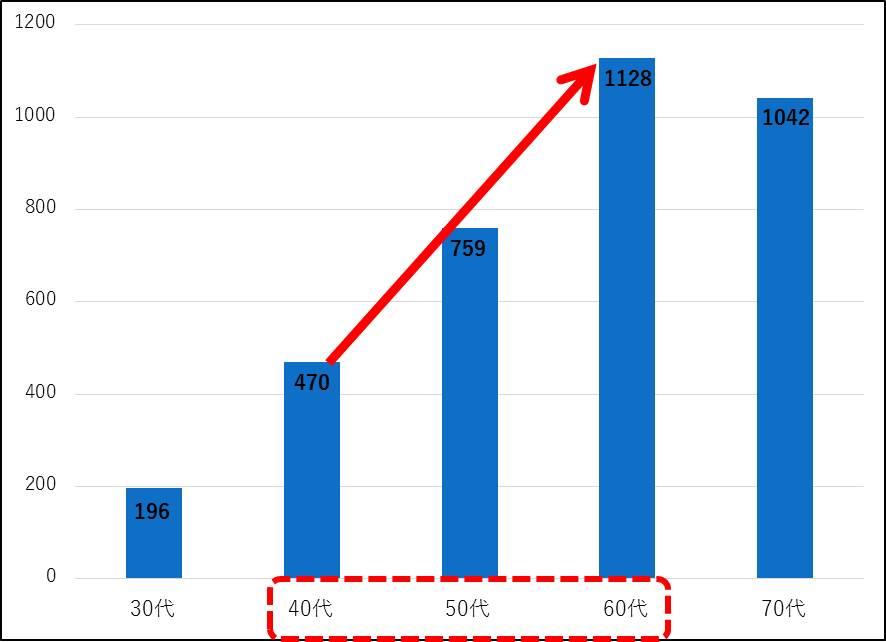 年齢階級別の高血圧有病者数(万人)
