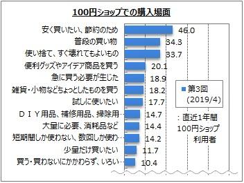 ◆100円ショップでの購入場面(複数回答)