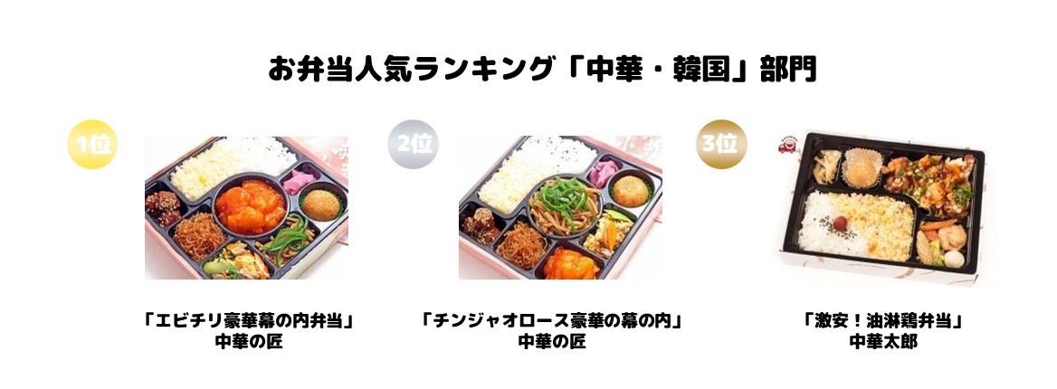 ジャンル別お弁当人気ランキング「中華・韓国」部門