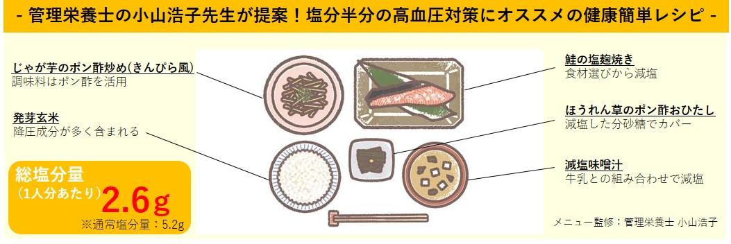 管理栄養士の小山浩子先生が提案!塩分半分の高血圧対策にオススメの健康簡単レシピ
