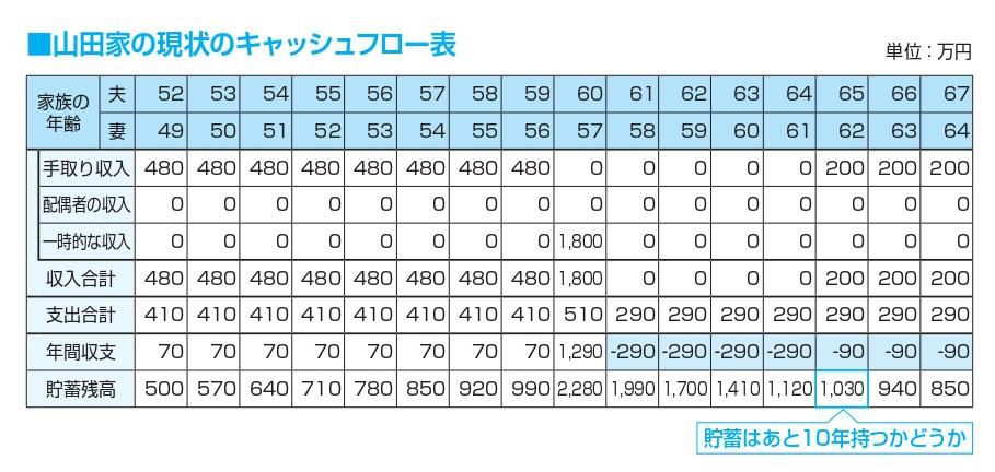 山田家の現状のキャッシュフロー表