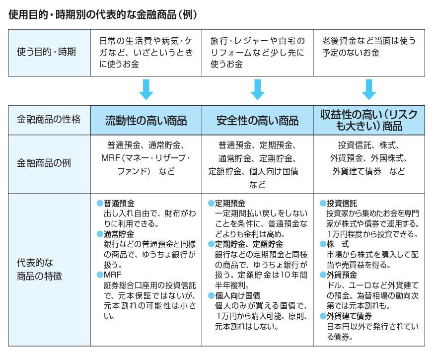 仕様目的・時期別の代表的な金融商品(例)