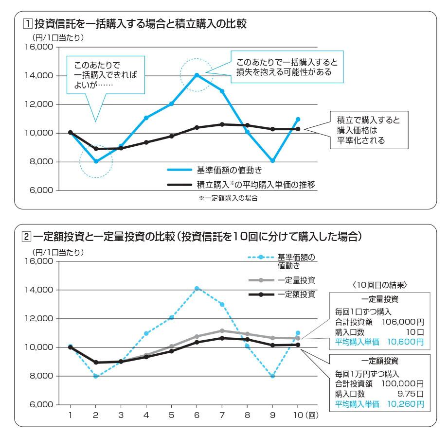 投資信託を一括購入する場合と積立購入の比較