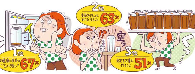 「麦茶づくり」の時間は1か月36~57時間!? 冷蔵庫内の「ちょい残し」が一番ストレス!