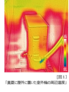 真夏に屋外に置いた室外機の周辺温度