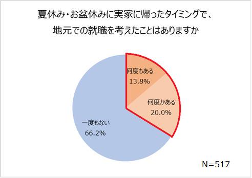 3人に1人は夏休み明けに転職を考えたことがある|会社に対して不満がある人、64.8%、仕事での理不尽エピソード公開