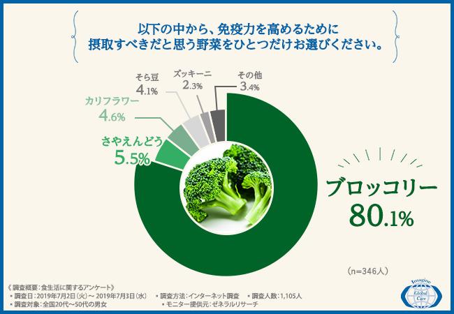 以下の中から、免疫力を高めるために摂取すべきだと思う野菜をひとつだけお選びください