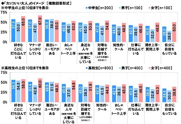 中高生が見た大人へのイメージと「10年後の日本」の見通し