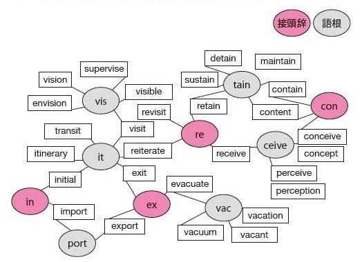 語源から関連付けて多くの単語を覚えられる(本書11pより)