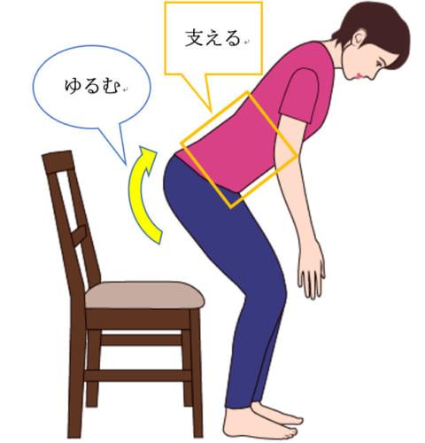 腹圧と腹筋や背筋で体幹を支えながら、腰やお尻、下肢の筋肉を適度にゆるませる