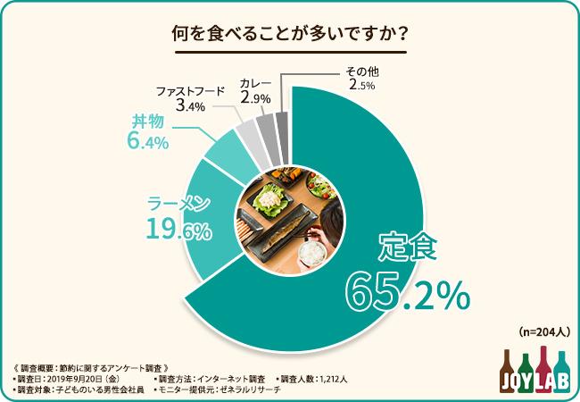 ランチでは主に何を食べますか?