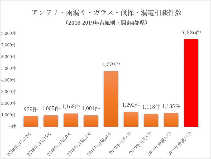 グラフ1・台風別の相談件数