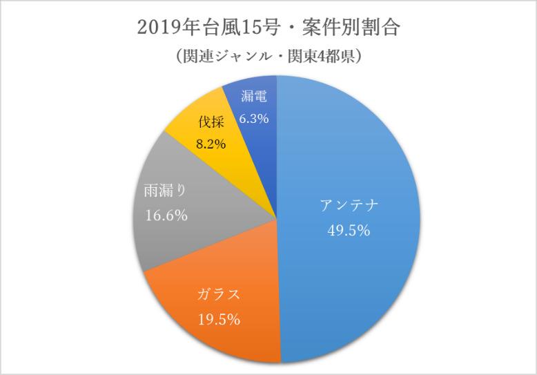 グラフ2・ジャンル別の相談件数