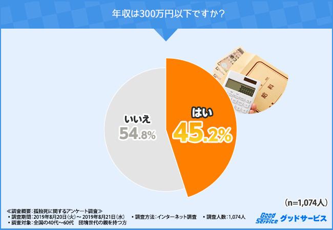貧困(年収300万円以下)