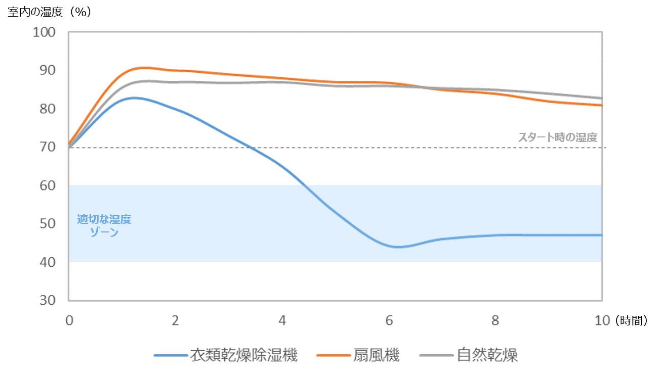 自然乾燥・扇風機では10時間経っても湿度が10%以上高くなったまま。衣類乾燥除湿機は運転開始から約5時間で適切な湿度(40~60%)に