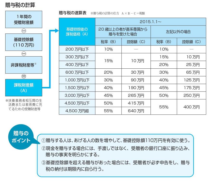 贈与税の計算
