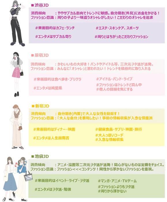 「渋谷・原宿・新宿・池袋」各エリア生息女子大生の生態比較