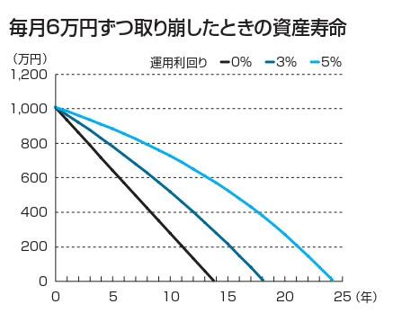 毎月6万円ずつ取り崩したときの資産寿命(万円)