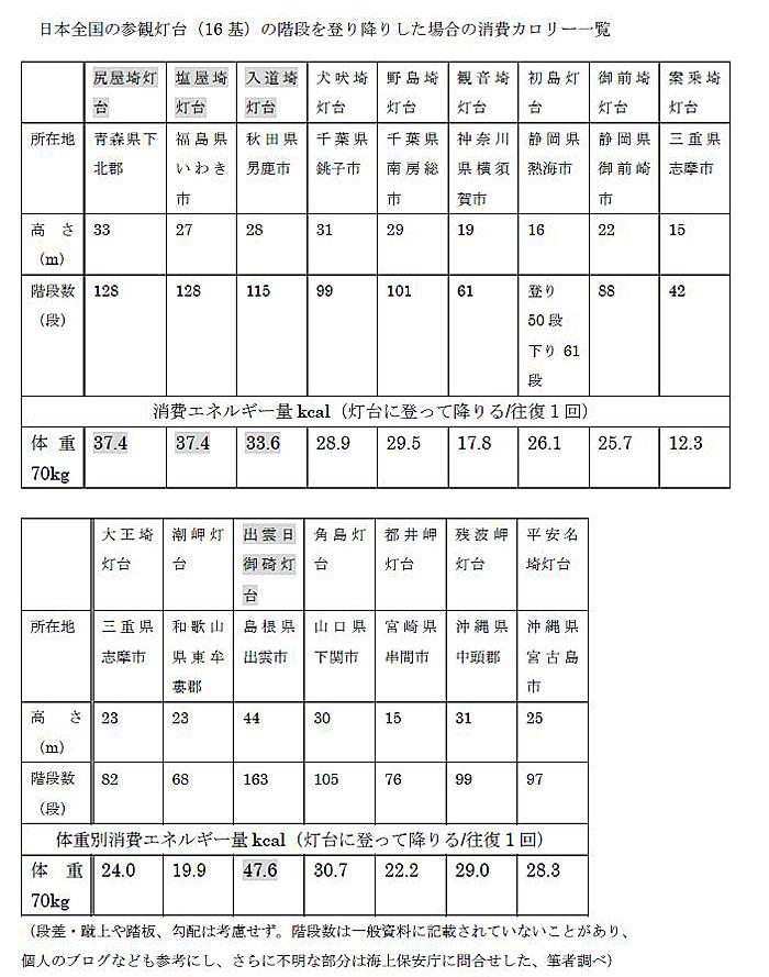 日本全国の参観灯台(16基)の階段を登り降りした場合の消費カロリー一覧