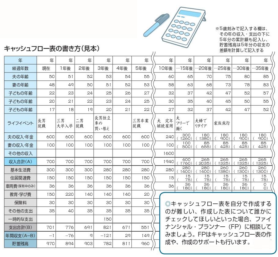 キャッシュフロー表び書き方(見本)