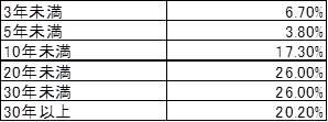 回答者の不動産業務経験年数