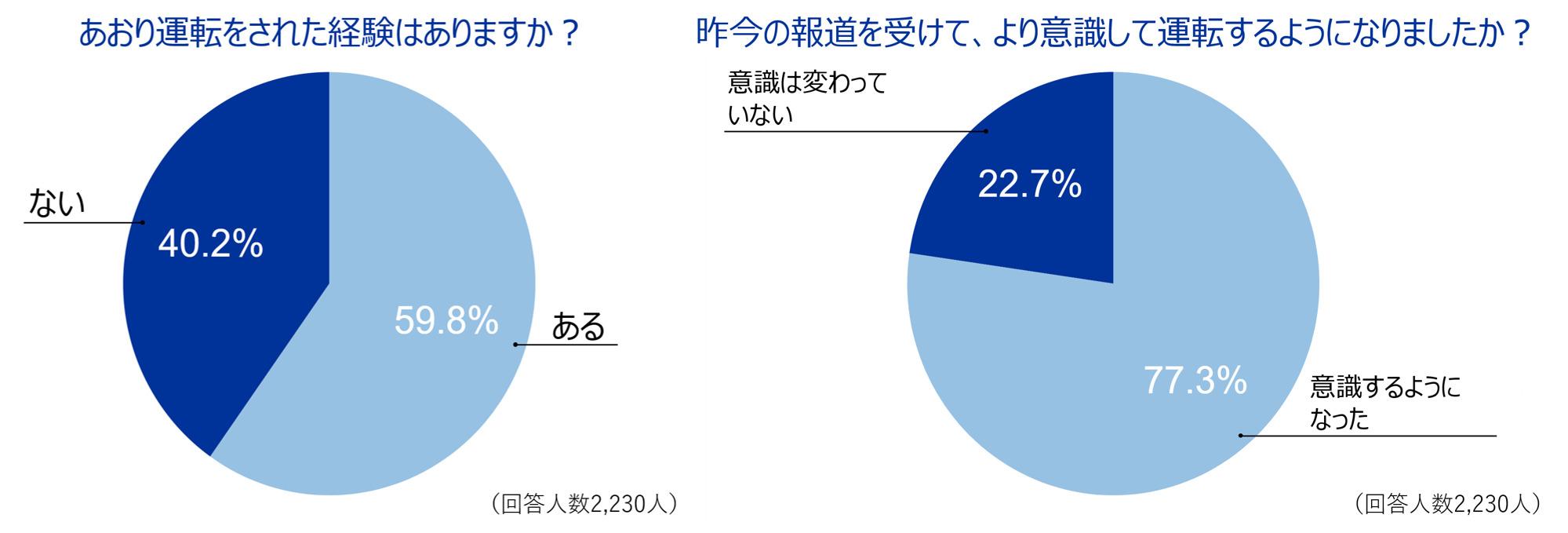 2. あおり運転をされた経験があるドライバーは約6割 昨今の報道を受け、以前より意識して運転をするようになった人は約8割